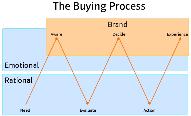 the_buying_process